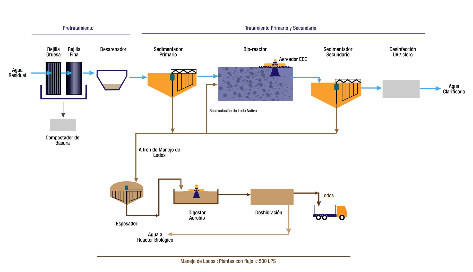 septar-tratamiento-de-aguas-residuales