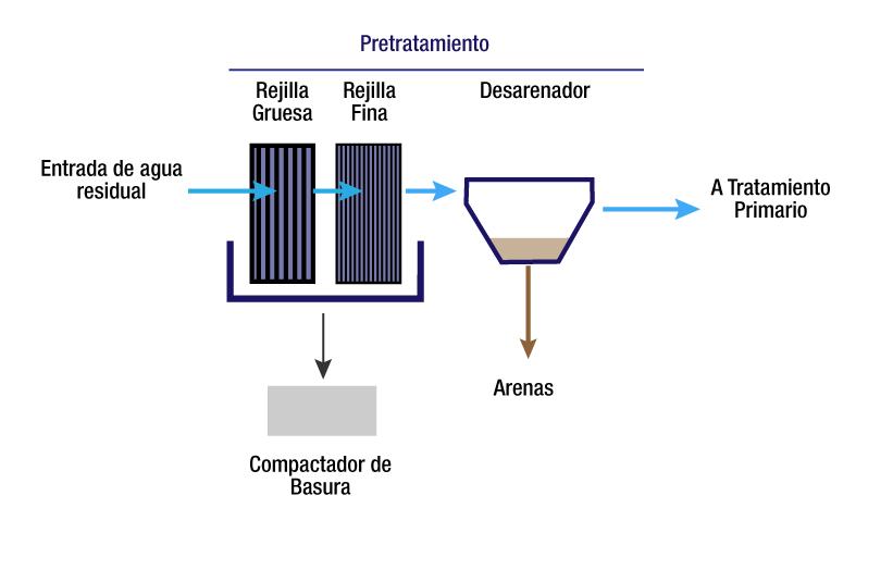 Septar-pretratamiento-de-aguas-residuales