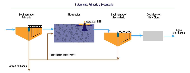 Tratamiento primario y secundario de agua residual